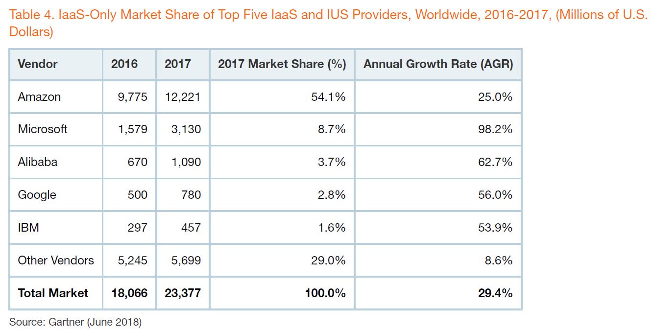 2017年阿里云在全球市场份额约为3.7%