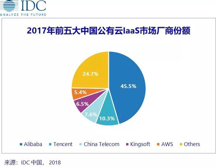 阿里云在中国公有云IaaS市场继续保持领先位置